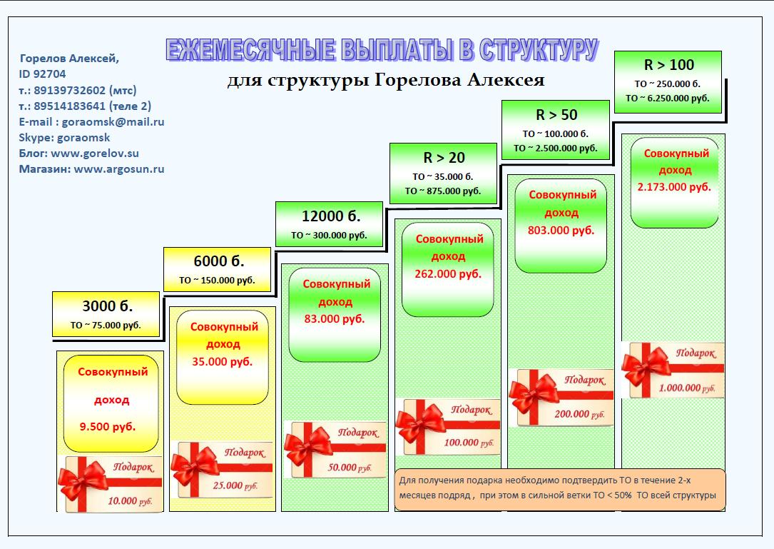 призовая программа Горелова Алексея