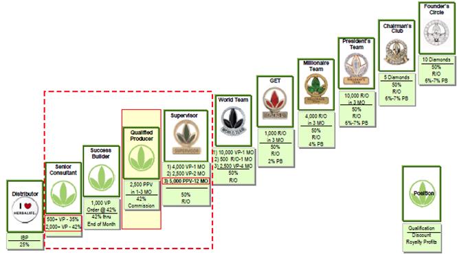 Herbalife (Гербалайф) маркетинг план