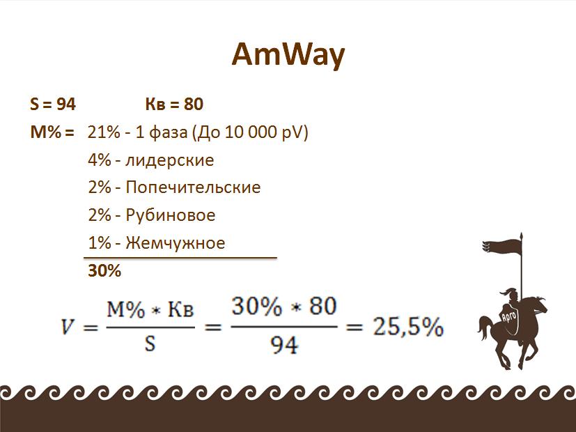сравнение маркетинга арго и амвей