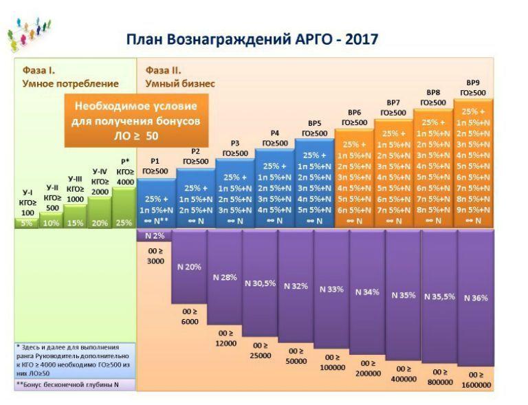 маркетинг Арго 2017