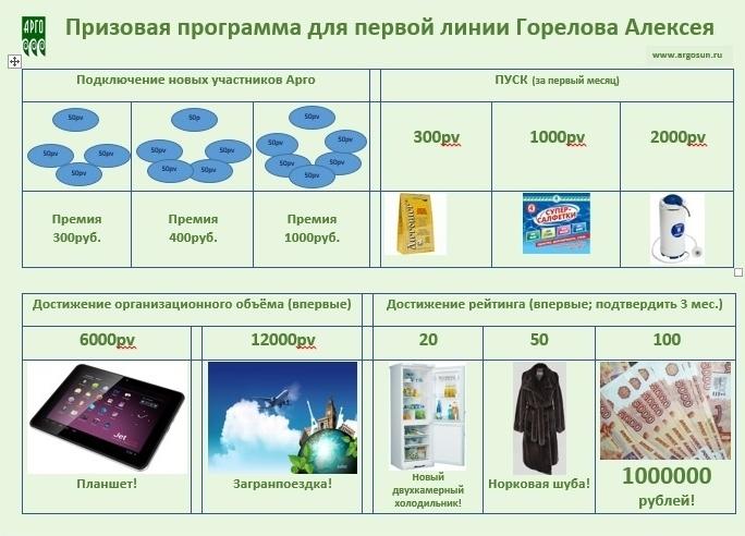 Призовая программа промоушн Горелова Алексея