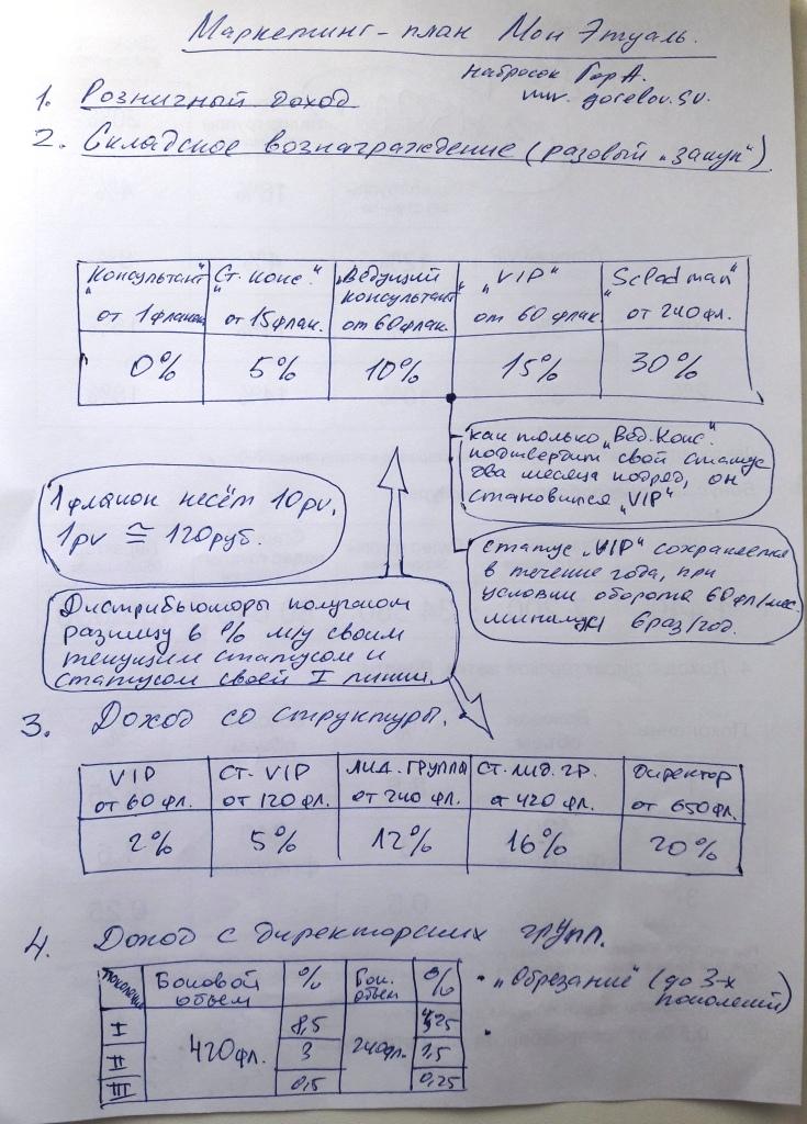 маркетинг план Мон Этуэль