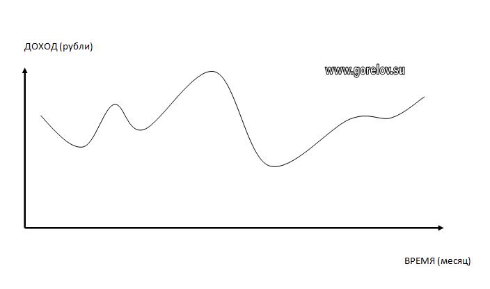 график заработка сетевика