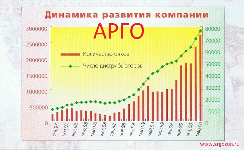 арго график