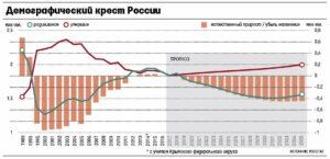 русский крест, убыль населения россии